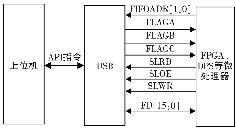 USB interface and upper computer software design