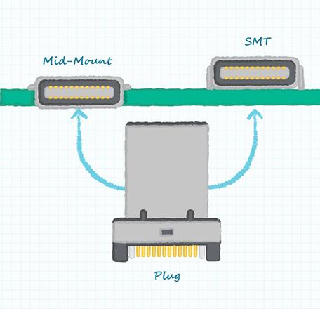 cavo di tipo c all'ingrosso USB 3.1